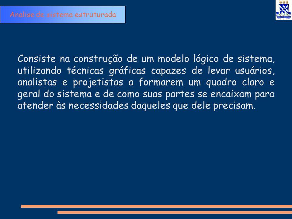 Componentes: Componentes: Polyana Joyce Joyciane Yasmim Lucas Costa Lucas Rocha Gleison Analise de sistema estruturada