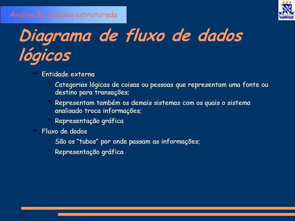 Diagrama de fluxo de dados lógicos – Entidade externa Categorias lógicas de coisas ou pessoas que representam uma fonte ou destino para transações; Re