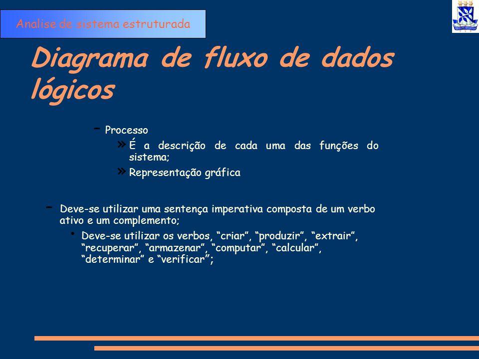 Diagrama de fluxo de dados lógicos -Processo – Deve-se evitar utilizar os verbos, processar , atualizar e revisar pois significam pouco conhecimento sobre a função; Calcular saldo Caixa Analise de sistema estruturada