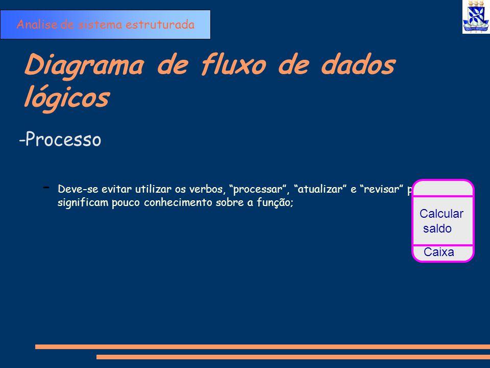 """Diagrama de fluxo de dados lógicos -Processo – Deve-se evitar utilizar os verbos, """"processar"""", """"atualizar"""" e """"revisar"""" pois significam pouco conhecime"""