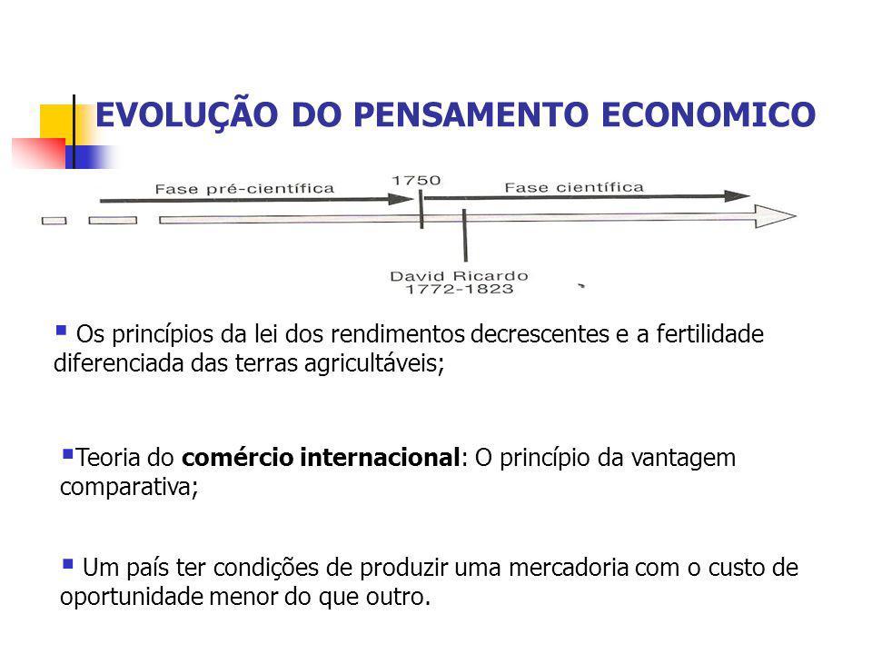 EVOLUÇÃO DO PENSAMENTO ECONOMICO  Teoria do comércio internacional: O princípio da vantagem comparativa;  Os princípios da lei dos rendimentos decre