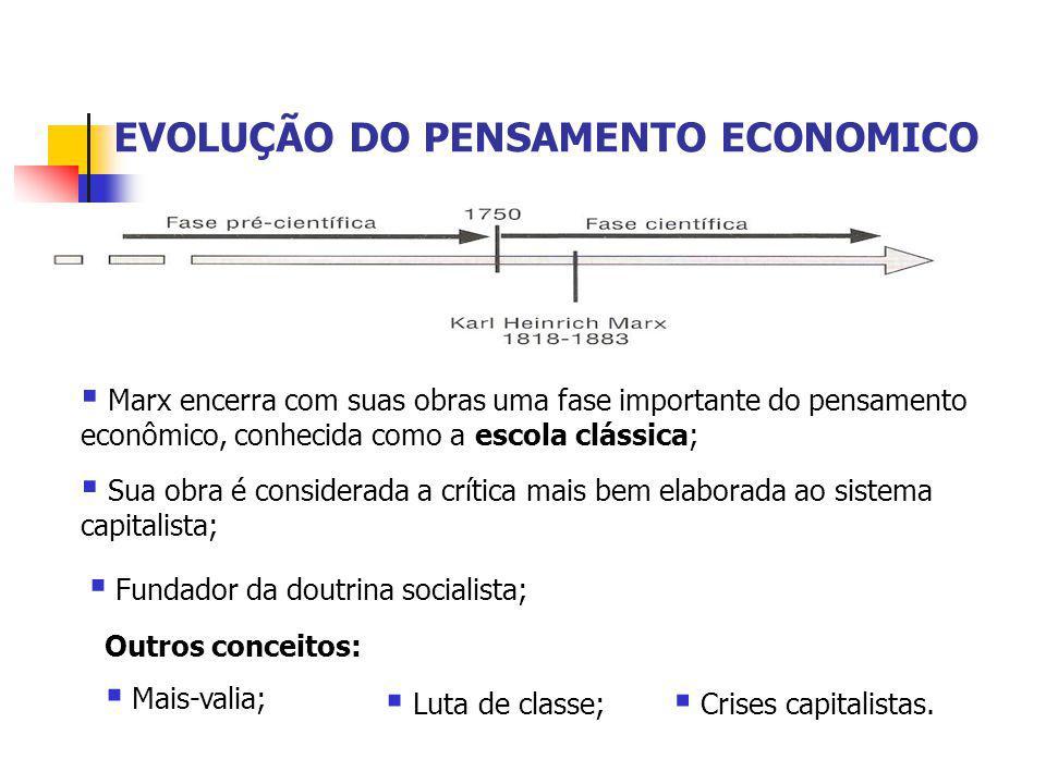EVOLUÇÃO DO PENSAMENTO ECONOMICO  Marx encerra com suas obras uma fase importante do pensamento econômico, conhecida como a escola clássica;  Sua ob