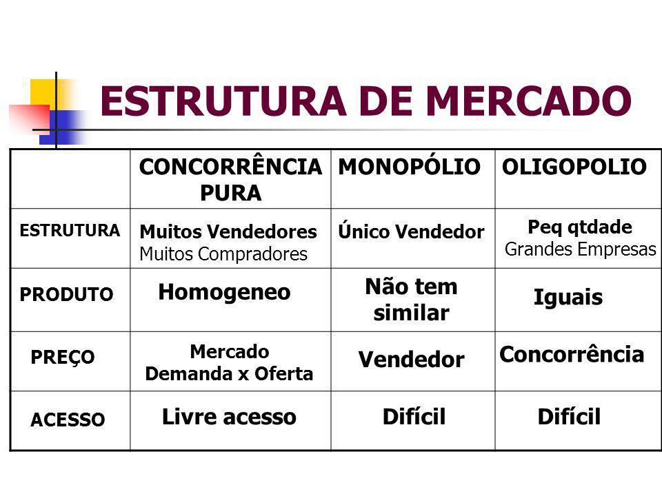 ESTRUTURA DE MERCADO CONCORRÊNCIA PURA MONOPÓLIOOLIGOPOLIO Muitos Vendedores Muitos Compradores Único Vendedor Peq qtdade Grandes Empresas ESTRUTURA P