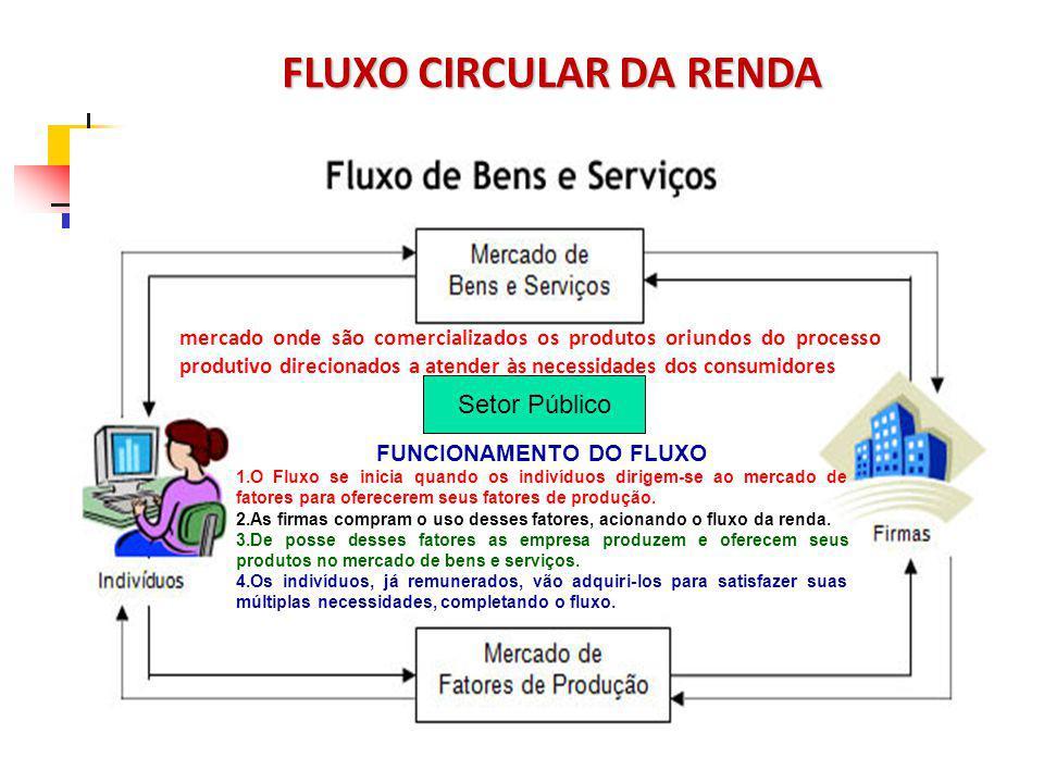 FLUXO CIRCULAR DA RENDA FLUXO CIRCULAR DA RENDA mercado onde são comercializados os produtos oriundos do processo produtivo direcionados a atender às