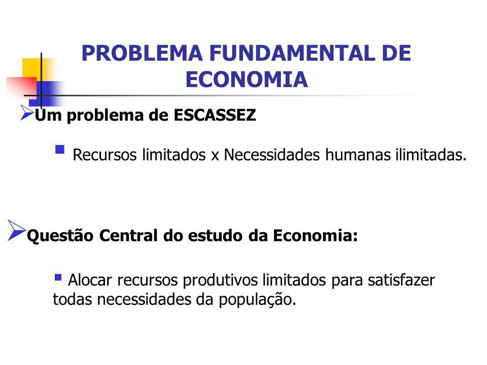 PROBLEMA FUNDAMENTAL DE ECONOMIA  Um problema de ESCASSEZ  Questão Central do estudo da Economia:  Recursos limitados x Necessidades humanas ilimit