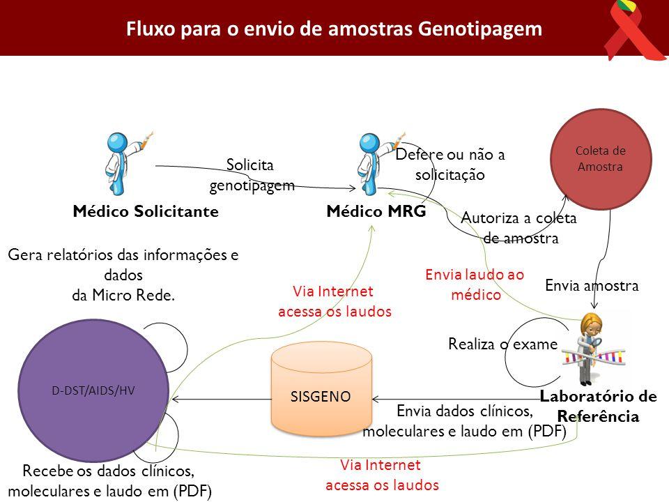 Médico SolicitanteMédico MRG Solicita genotipagem Defere ou não a solicitação Laboratório de Referência Coleta de Amostra Realiza o exame Envia amostr