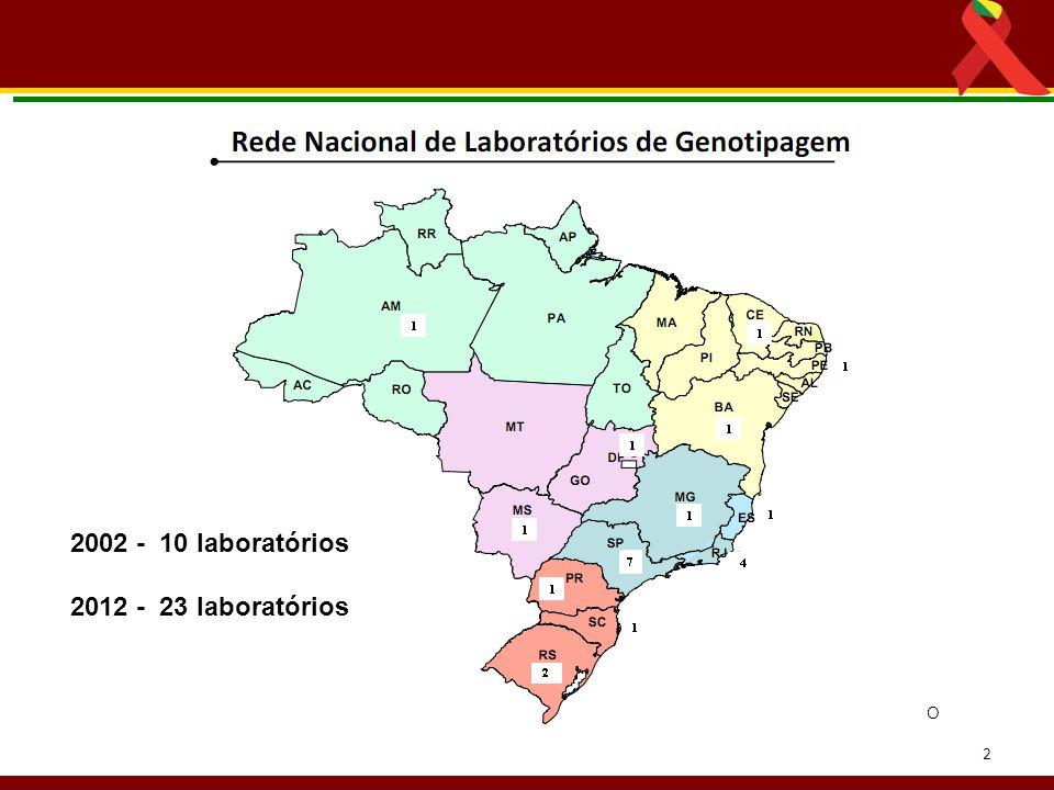 2 Fonte: SISGENO 2002 - 10 laboratórios 2012 - 23 laboratórios