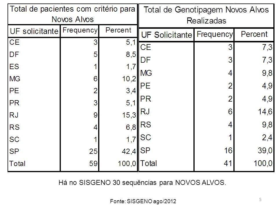 5 Fonte: SISGENO ago/2012 Há no SISGENO 30 sequências para NOVOS ALVOS.
