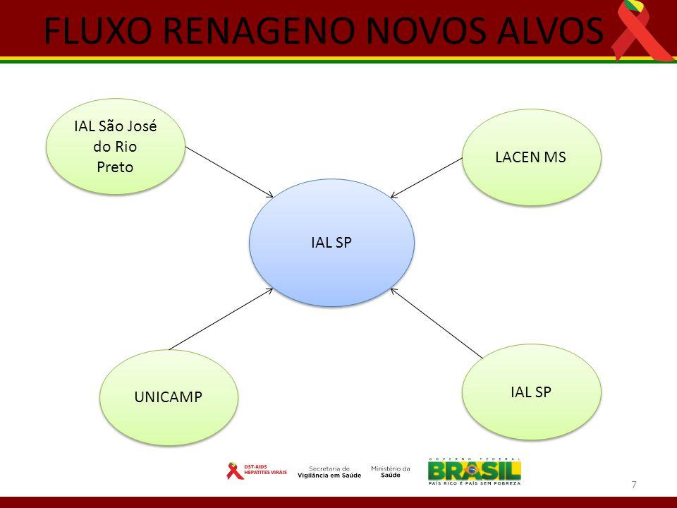 7 FLUXO RENAGENO NOVOS ALVOS IAL SP LACEN MS IAL São José do Rio Preto UNICAMP IAL SP