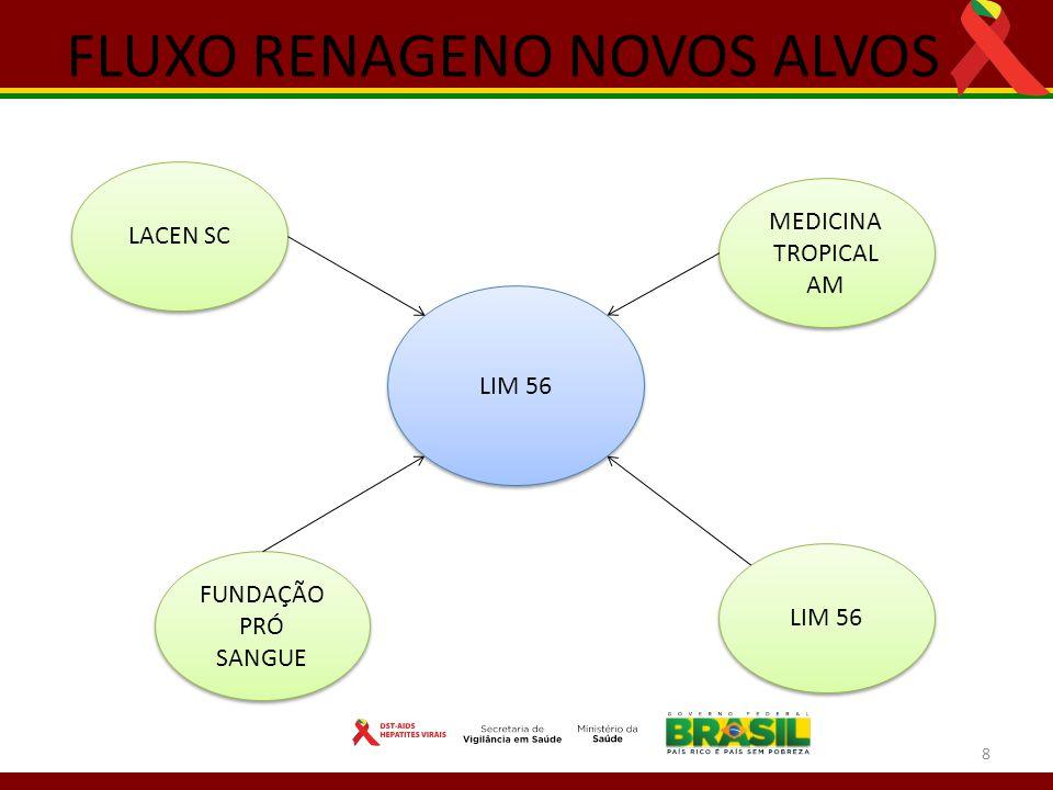 8 FLUXO RENAGENO NOVOS ALVOS LIM 56 MEDICINA TROPICAL AM LACEN SC FUNDAÇÃO PRÓ SANGUE LIM 56