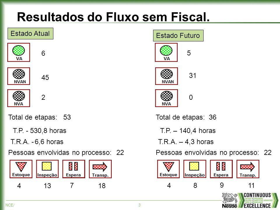 NCE/3 Resultados do Fluxo sem Fiscal. N Total de etapas: T.P. - T.R.A. - Pessoas envolvidas no processo: N Total de etapas: T.P. – 140,4 horas T.R.A.