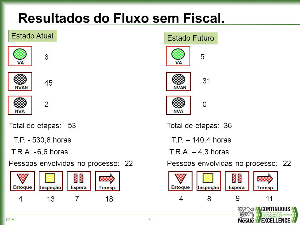 NCE/4 Resultados do Fluxo ANVISA.N Total de etapas: T.P.