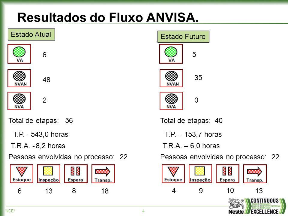 NCE/4 Resultados do Fluxo ANVISA. N Total de etapas: T.P. - T.R.A. - Pessoas envolvidas no processo: N Total de etapas: T.P. – 153,7 horas T.R.A. – 6,