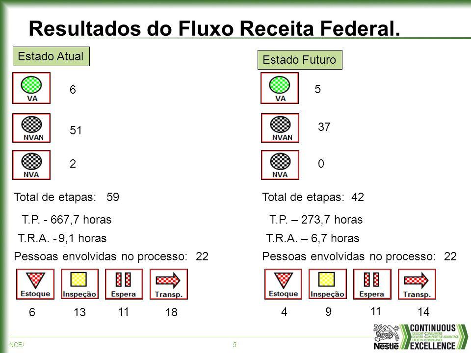 NCE/5 Resultados do Fluxo Receita Federal. N Total de etapas: T.P. - T.R.A. - Pessoas envolvidas no processo: N Total de etapas: T.P. – 273,7 horas T.