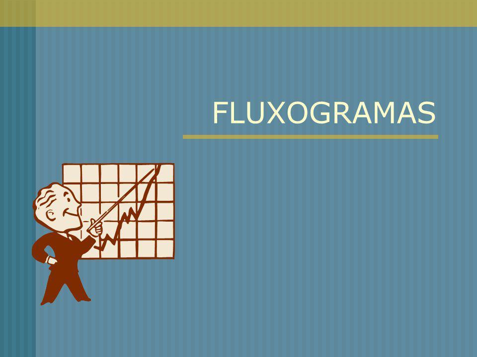 TIPOS DE FLUXOGRAMA FLUXOGRAMA PARCIAL OU DESCRITIVO Trata-se de um fluxograma que descreve o fluxo de atividades, dos documentos e das informações que circulam em um processo, por meio de símbolos padronizados..........