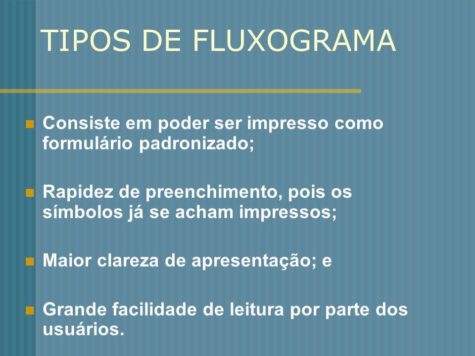 TIPOS DE FLUXOGRAMA Consiste em poder ser impresso como formulário padronizado; Rapidez de preenchimento, pois os símbolos já se acham impressos; Maio
