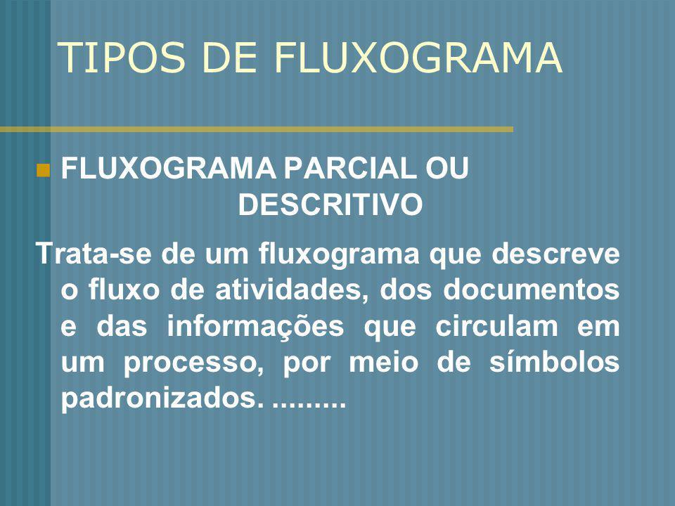 TIPOS DE FLUXOGRAMA FLUXOGRAMA PARCIAL OU DESCRITIVO Trata-se de um fluxograma que descreve o fluxo de atividades, dos documentos e das informações qu