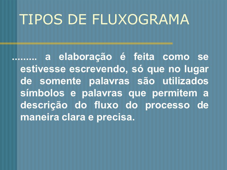 TIPOS DE FLUXOGRAMA......... a elaboração é feita como se estivesse escrevendo, só que no lugar de somente palavras são utilizados símbolos e palavras