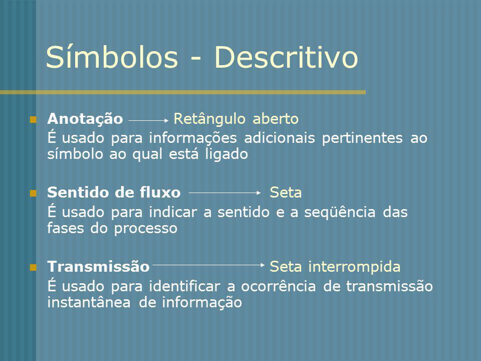 Símbolos - Descritivo AnotaçãoRetângulo aberto É usado para informações adicionais pertinentes ao símbolo ao qual está ligado Sentido de fluxoSeta É u