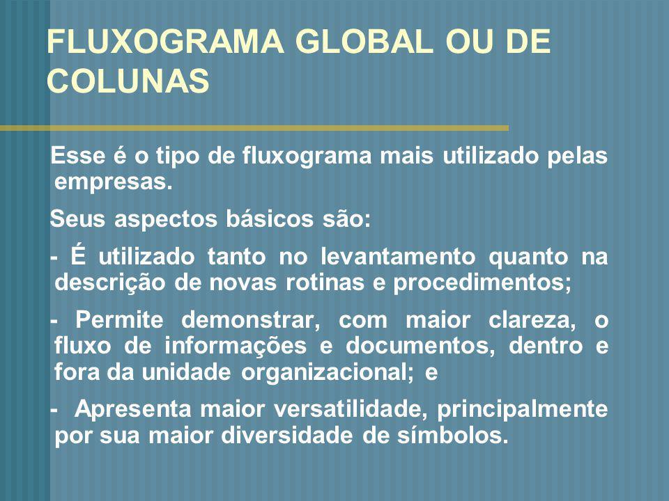 FLUXOGRAMA GLOBAL OU DE COLUNAS Esse é o tipo de fluxograma mais utilizado pelas empresas. Seus aspectos básicos são: - É utilizado tanto no levantame