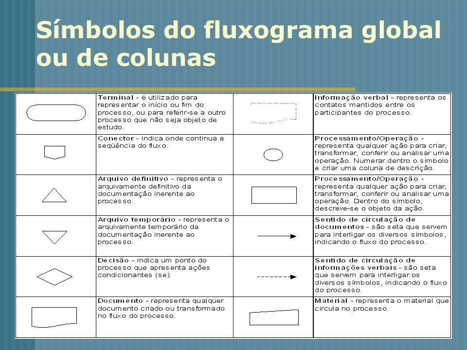 Símbolos do fluxograma global ou de colunas