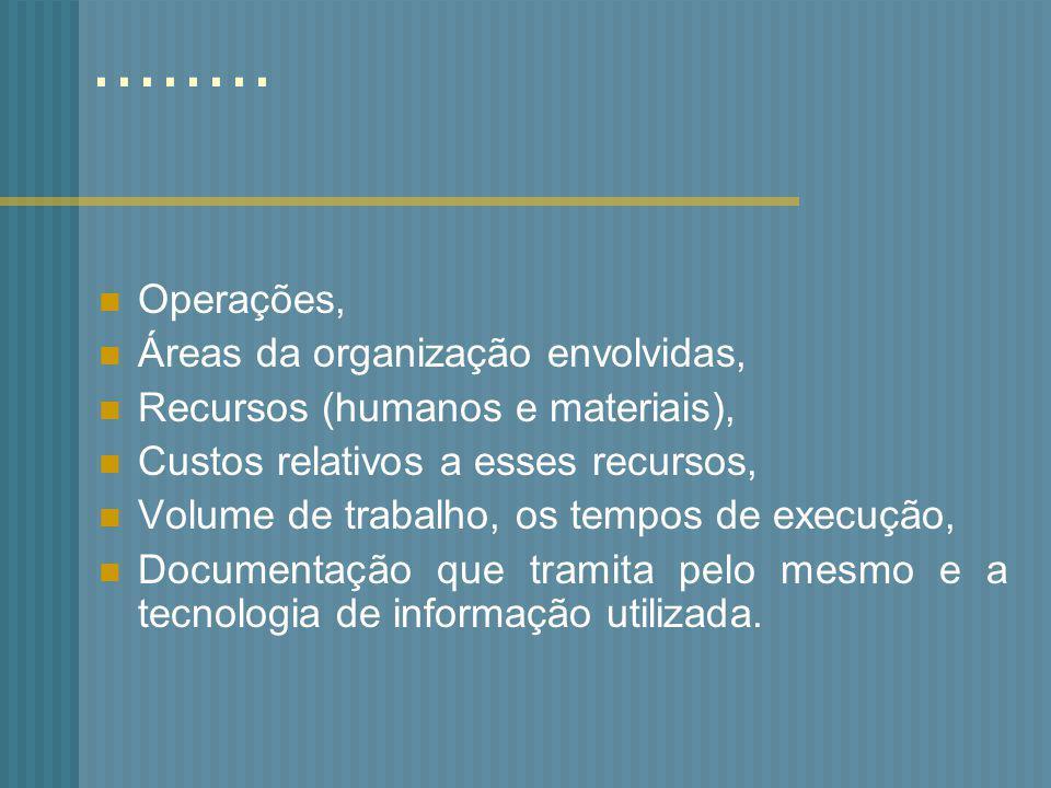 ........ Operações, Áreas da organização envolvidas, Recursos (humanos e materiais), Custos relativos a esses recursos, Volume de trabalho, os tempos