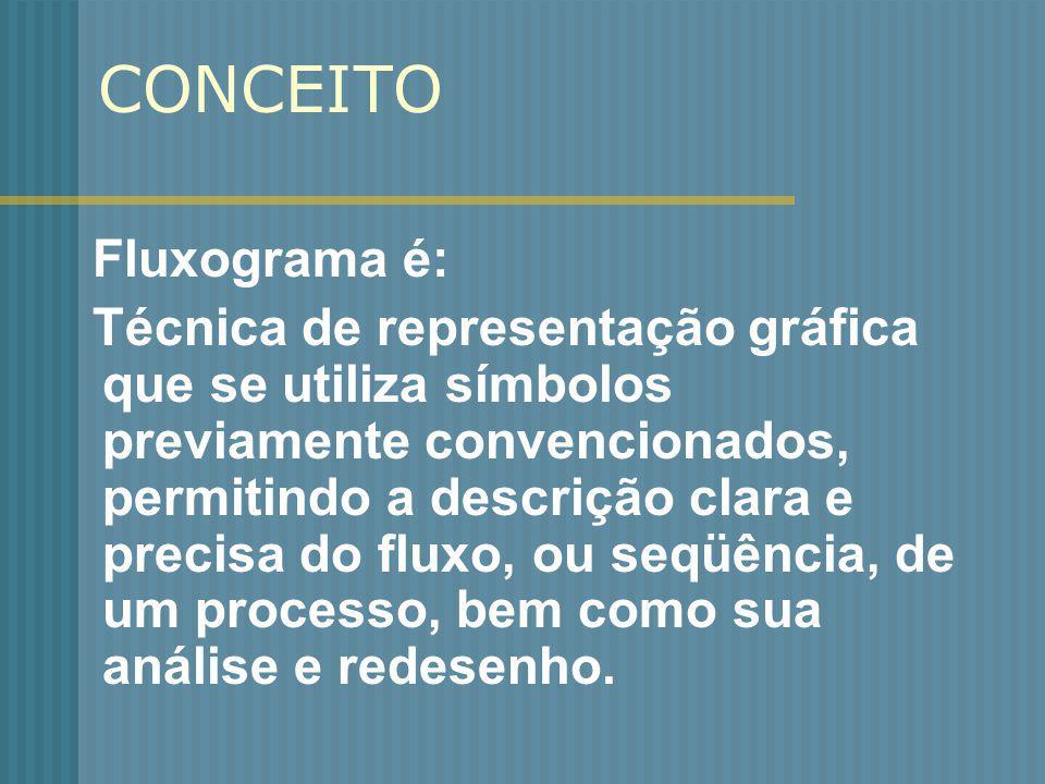 CONCEITO Fluxograma é: Técnica de representação gráfica que se utiliza símbolos previamente convencionados, permitindo a descrição clara e precisa do