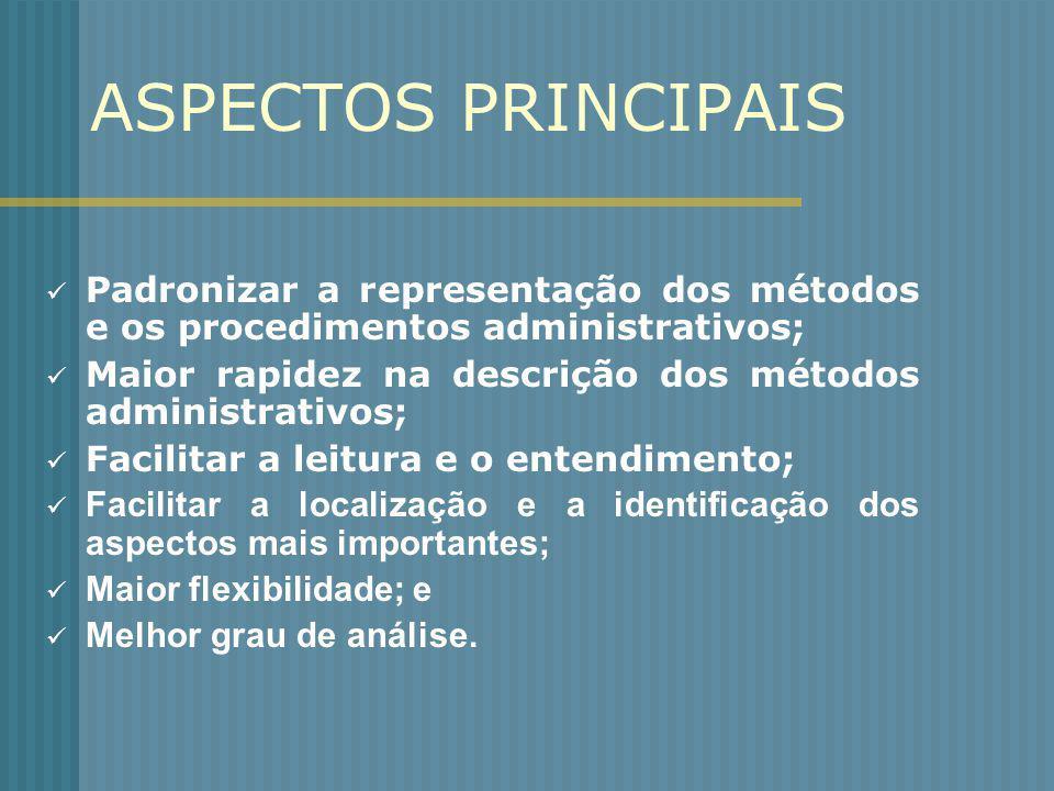 ASPECTOS PRINCIPAIS Padronizar a representação dos métodos e os procedimentos administrativos; Maior rapidez na descrição dos métodos administrativos;
