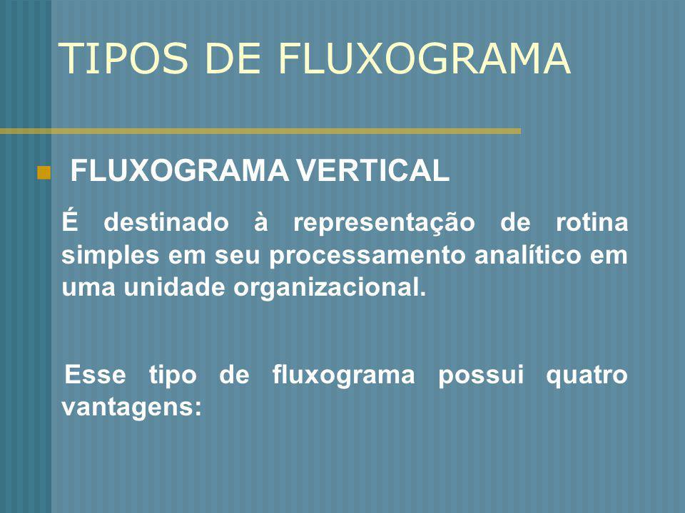 TIPOS DE FLUXOGRAMA FLUXOGRAMA VERTICAL É destinado à representação de rotina simples em seu processamento analítico em uma unidade organizacional. Es