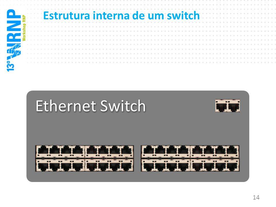 Ethernet Switch Estrutura interna de um switch 14