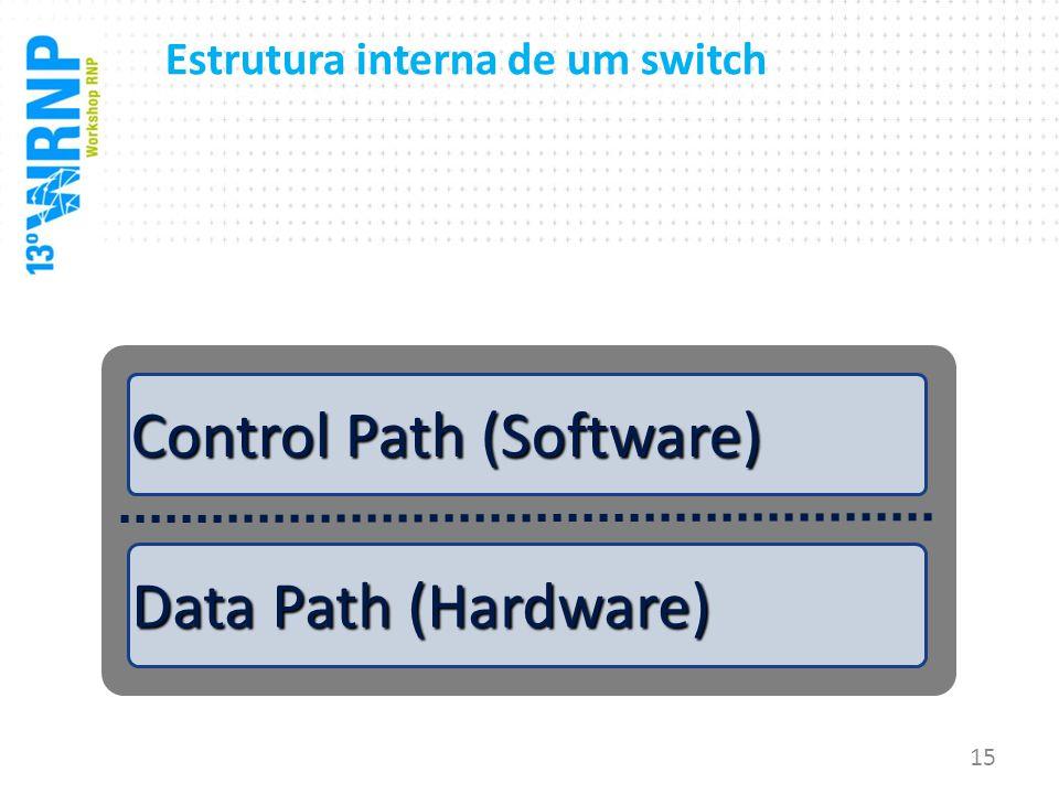 Data Path (Hardware) Control Path Control Path (Software) 15 Estrutura interna de um switch