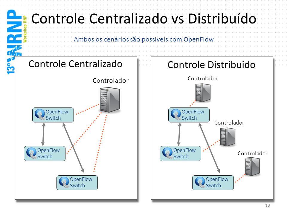 Controle Centralizado vs Distribuído Ambos os cenários são possiveis com OpenFlow Controle Centralizado OpenFlow Switch OpenFlow Switch OpenFlow Switc