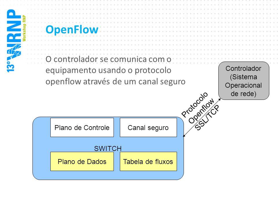 O controlador se comunica com o equipamento usando o protocolo openflow através de um canal seguro SWITCH Tabela de fluxos Canal seguroPlano de Contro