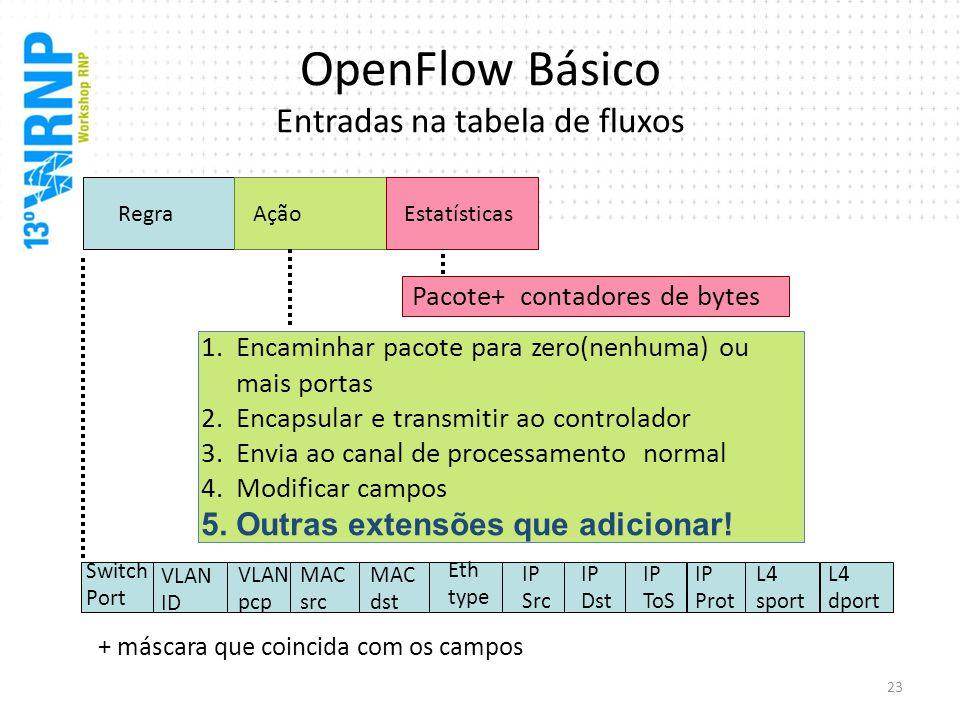 OpenFlow Básico Entradas na tabela de fluxos Switch Port MAC src MAC dst Eth type VLAN ID IP Src IP Dst IP Prot L4 sport L4 dport RegraAçãoEstatística