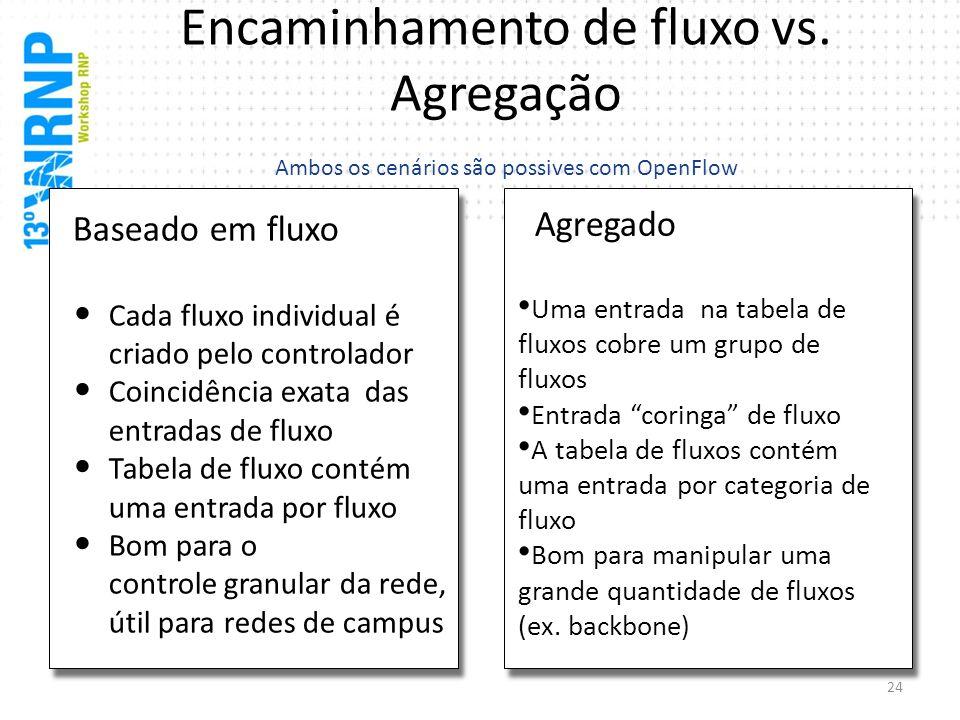 Encaminhamento de fluxo vs. Agregação Ambos os cenários são possives com OpenFlow Baseado em fluxo Cada fluxo individual é criado pelo controlador Coi