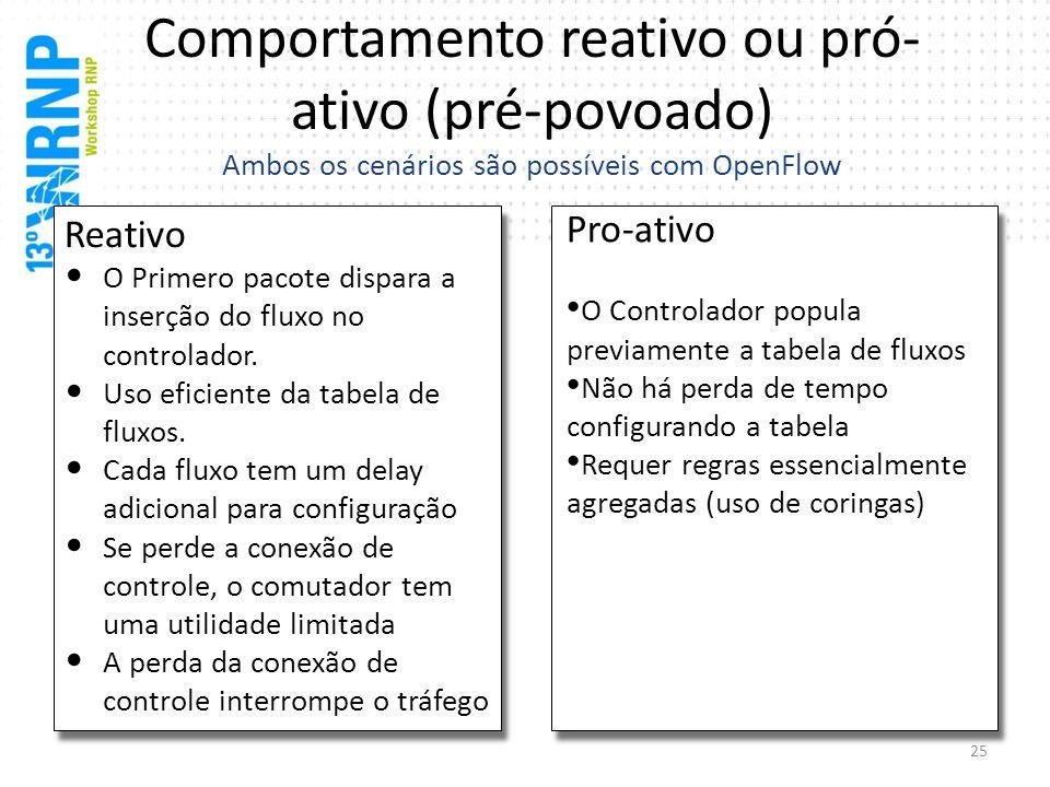 Comportamento reativo ou pró- ativo (pré-povoado) Ambos os cenários são possíveis com OpenFlow Reativo O Primero pacote dispara a inserção do fluxo no