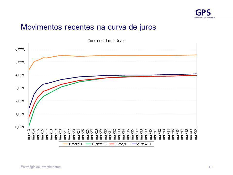 15 Estratégia de Investimentos Movimentos recentes na curva de juros