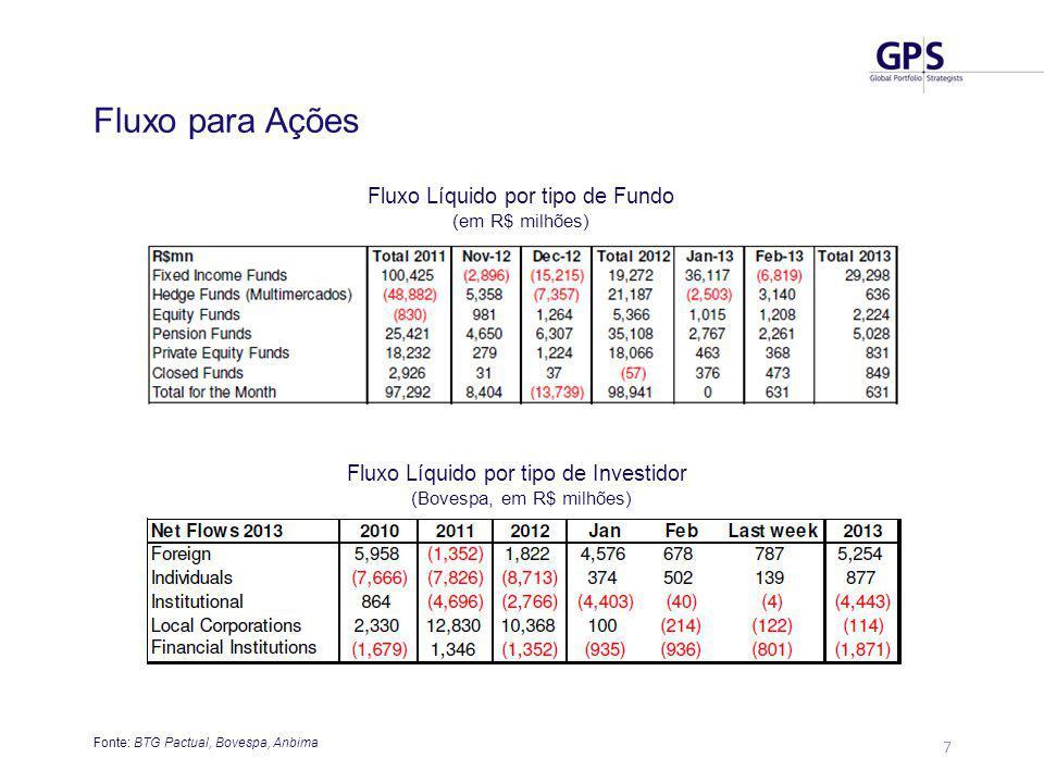 7 Fluxo para Ações Fonte: BTG Pactual, Bovespa, Anbima Fluxo Líquido por tipo de Fundo (em R$ milhões) Fluxo Líquido por tipo de Investidor (Bovespa, em R$ milhões)