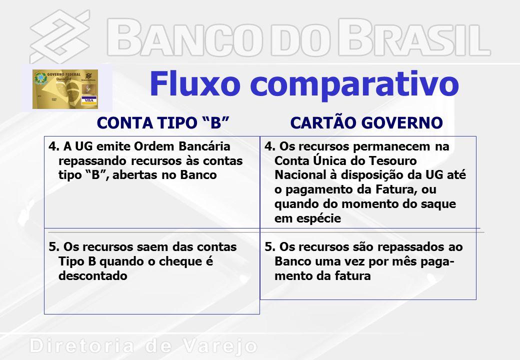 4. A UG emite Ordem Bancária repassando recursos às contas tipo B , abertas no Banco 5.