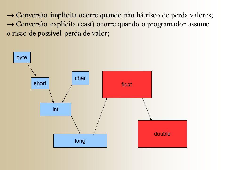 → Conversão implícita ocorre quando não há risco de perda valores; → Conversão explícita (cast) ocorre quando o programador assume o risco de possível perda de valor; byte short int long float double char