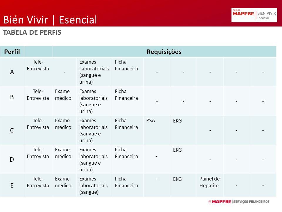 Bién Vivir | Esencial TABELA DE PERFIS PerfilRequisições A Tele- Entrevista - Exames Laboratoriais (sangue e urina) Ficha Financeira ----- B Tele- Ent