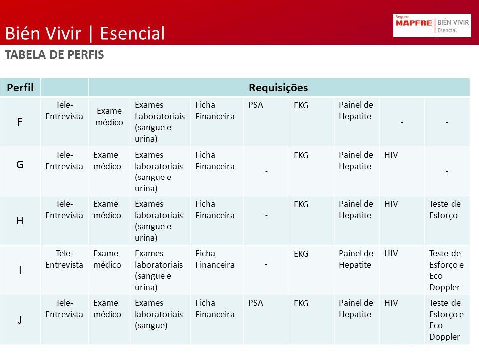 Bién Vivir | Esencial TABELA DE PERFIS PerfilRequisições F Tele- Entrevista Exame médico Exames Laboratoriais (sangue e urina) Ficha Financeira PSAEKG