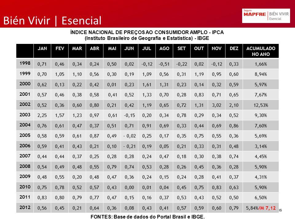 Bién Vivir | Esencial JANFEVMARABRMAIJUNJULAGOSETOUTNOVDEZACUMULADO NO ANO 1998 0,710,460,340,240,500,02-0,12-0,51-0,220,02-0,120,331,66% 1999 0,701,0