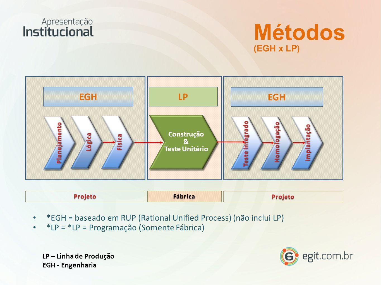 Métodos (EGH x LP) Construção & Teste Unitário Construção & Teste Unitário EGH LP EGH *EGH = baseado em RUP (Rational Unified Process) (não inclui LP) *LP = *LP = Programação (Somente Fábrica) LP – Linha de Produção EGH - Engenharia
