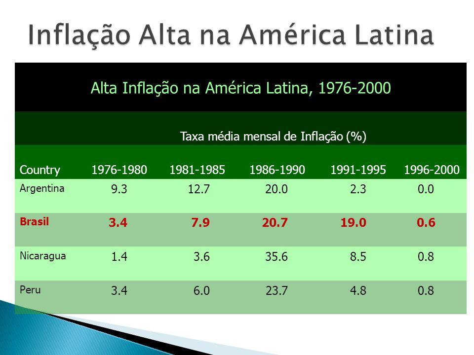 Alta Inflação na América Latina, 1976-2000 Taxa média mensal de Inflação (%) Country1976-19801981-19851986-19901991-19951996-2000 Argentina 9.312.720.02.30.0 Brasil 3.47.920.719.00.6 Nicaragua 1.43.635.68.50.8 Peru 3.46.023.74.80.8