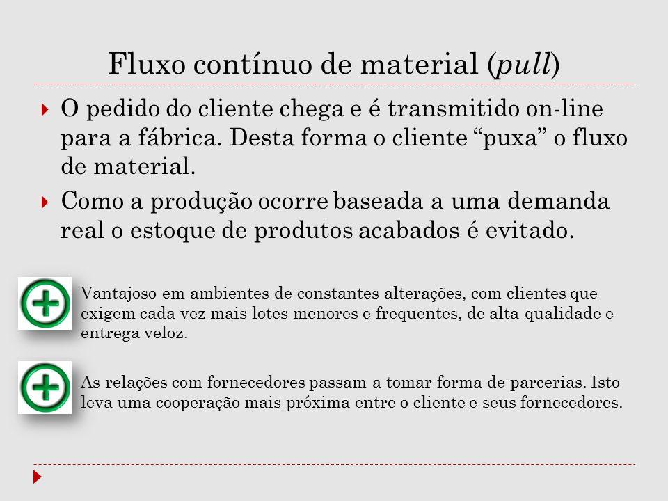"Fluxo contínuo de material ( pull )  O pedido do cliente chega e é transmitido on-line para a fábrica. Desta forma o cliente ""puxa"" o fluxo de materi"