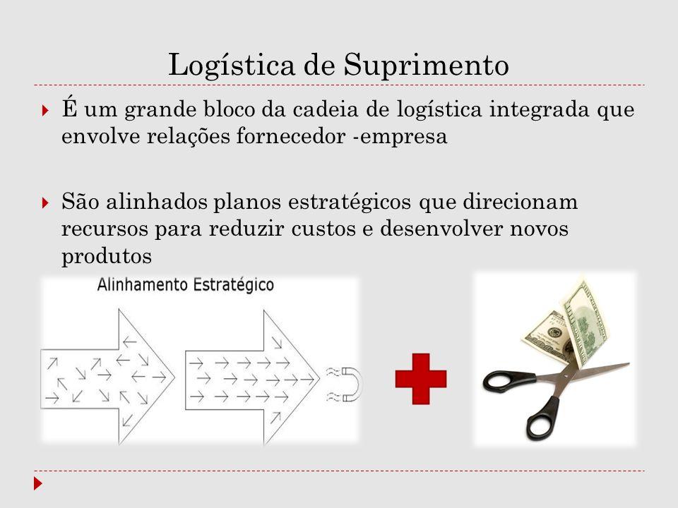 Logística de Suprimento  É um grande bloco da cadeia de logística integrada que envolve relações fornecedor -empresa  São alinhados planos estratégi