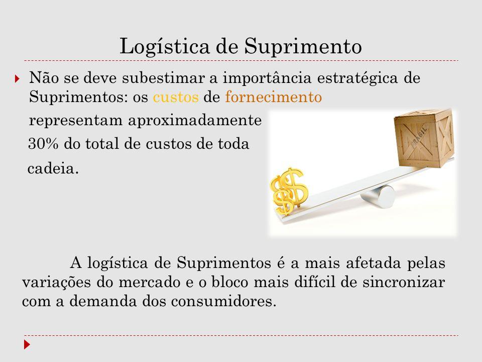 Logística de Suprimento  Não se deve subestimar a importância estratégica de Suprimentos: os custos de fornecimento representam aproximadamente 30% d