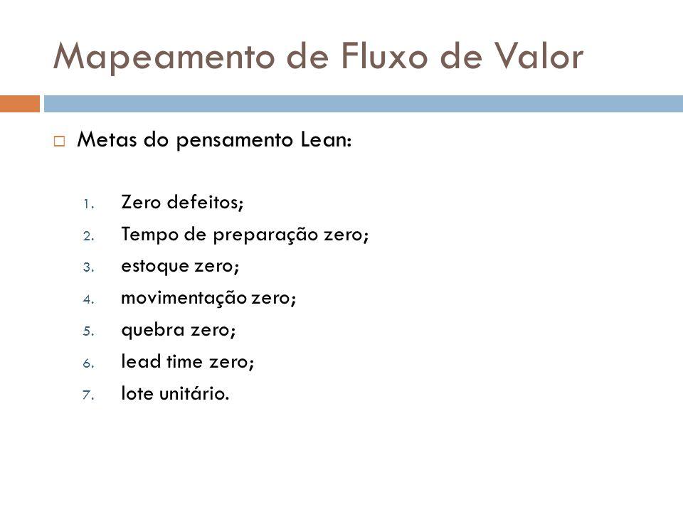 Mapeamento de Fluxo de Valor Antes...