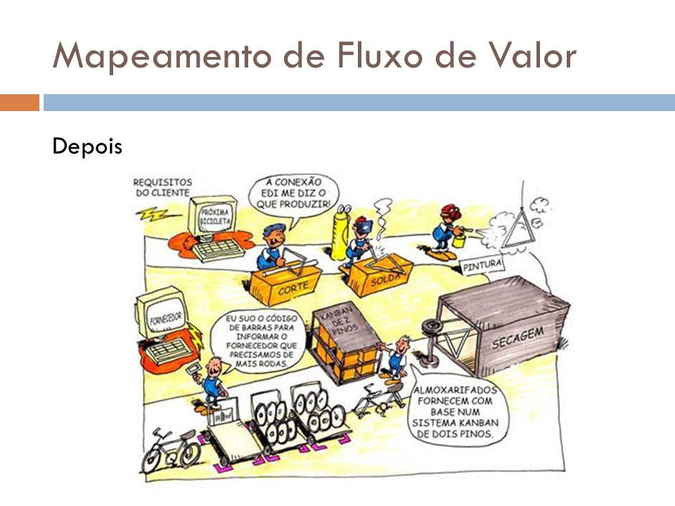 Mapeamento de Fluxo de Valor Como aplicar o MFV.